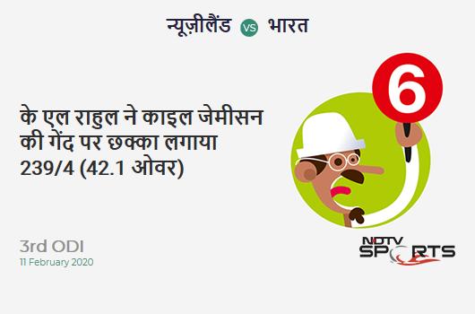 NZ vs IND: 3rd ODI: It's a SIX! KL Rahul hits Kyle Jamieson. India 239/4 (42.1 Ov). CRR: 5.66