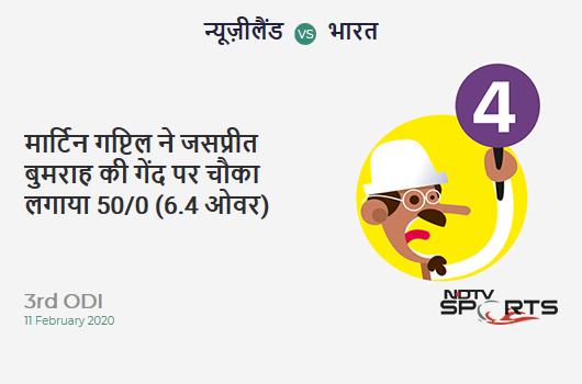 NZ vs IND: 3rd ODI: Martin Guptill hits Jasprit Bumrah for a 4! New Zealand 50/0 (6.4 Ov). Target: 297; RRR: 5.70