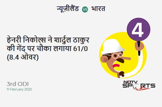 NZ vs IND: 3rd ODI: Henry Nicholls hits Shardul Thakur for a 4! New Zealand 61/0 (8.4 Ov). Target: 297; RRR: 5.71