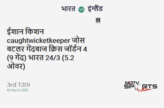 IND vs ENG: 3rd T20I: WICKET! Ishan Kishan c Jos Buttler b Chris Jordan 4 (9b, 0x4, 0x6). IND 24/3 (5.2 Ov). CRR: 4.5