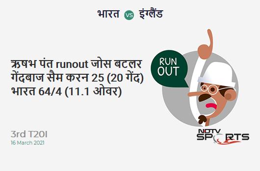IND vs ENG: 3rd T20I: WICKET! Rishabh Pant run out (Jos Buttler / Sam Curran) 25 (20b, 3x4, 0x6). IND 64/4 (11.1 Ov). CRR: 5.73