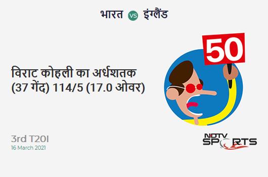 IND vs ENG: 3rd T20I: FIFTY! Virat Kohli completes 50 (37b, 5x4, 2x6). IND 114/5 (17.0 Ovs). CRR: 6.71