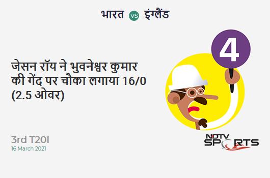IND vs ENG: 3rd T20I: Jason Roy hits Bhuvneshwar Kumar for a 4! ENG 16/0 (2.5 Ov). Target: 157; RRR: 8.21