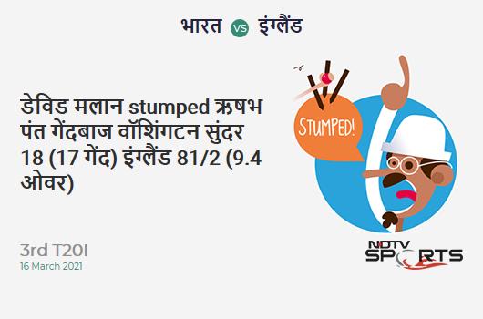 IND vs ENG: 3rd T20I: WICKET! Dawid Malan st Rishabh Pant b Washington Sundar 18 (17b, 0x4, 1x6). ENG 81/2 (9.4 Ov). Target: 157; RRR: 7.35