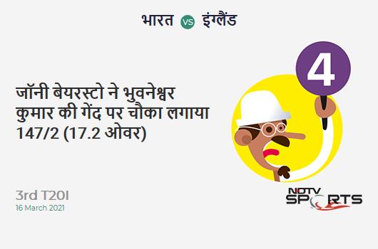 IND vs ENG: 3rd T20I: Jonny Bairstow hits Bhuvneshwar Kumar for a 4! ENG 147/2 (17.2 Ov). Target: 157; RRR: 3.75