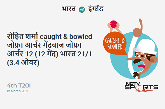 IND vs ENG: 4th T20I: WICKET! Rohit Sharma c & b Jofra Archer 12 (12b, 1x4, 1x6). IND 21/1 (3.4 Ov). CRR: 5.73