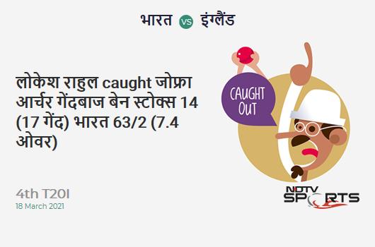 IND vs ENG: 4th T20I: WICKET! KL Rahul c Jofra Archer b Ben Stokes 14 (17b, 2x4, 0x6). IND 63/2 (7.4 Ov). CRR: 8.22
