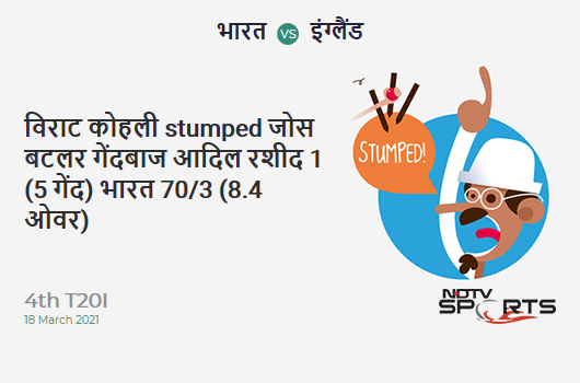 IND vs ENG: 4th T20I: WICKET! Virat Kohli st Jos Buttler b Adil Rashid 1 (5b, 0x4, 0x6). IND 70/3 (8.4 Ov). CRR: 8.08