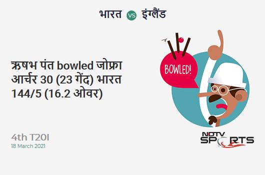 IND vs ENG: 4th T20I: WICKET! Rishabh Pant b Jofra Archer 30 (23b, 4x4, 0x6). IND 144/5 (16.2 Ov). CRR: 8.82