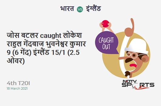 IND vs ENG: 4th T20I: WICKET! Jos Buttler c KL Rahul b Bhuvneshwar Kumar 9 (6b, 0x4, 1x6). ENG 15/1 (2.5 Ov). Target: 186; RRR: 9.96