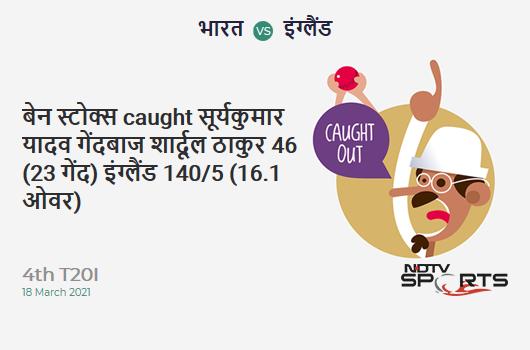 IND vs ENG: 4th T20I: WICKET! Ben Stokes c Suryakumar Yadav b Shardul Thakur 46 (23b, 4x4, 3x6). ENG 140/5 (16.1 Ov). Target: 186; RRR: 12
