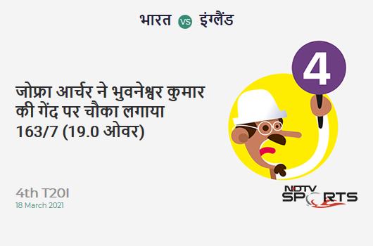 IND vs ENG: 4th T20I: Jofra Archer hits Bhuvneshwar Kumar for a 4! ENG 163/7 (19.0 Ov). Target: 186; RRR: 23.00