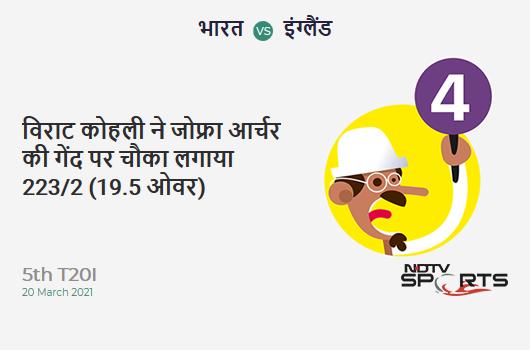 IND vs ENG: 5th T20I: Virat Kohli hits Jofra Archer for a 4! IND 223/2 (19.5 Ov). CRR: 11.24