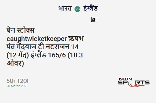 IND vs ENG: 5th T20I: WICKET! Ben Stokes c Rishabh Pant b T Natarajan 14 (12b, 2x4, 0x6). ENG 165/6 (18.3 Ov). Target: 225; RRR: 40.00
