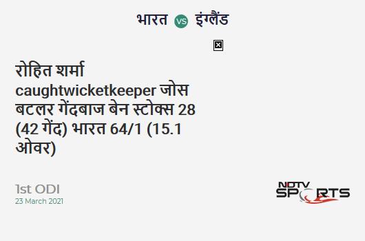 IND vs ENG: 1st ODI: WICKET! Rohit Sharma c Jos Buttler b Ben Stokes 28 (42b, 4x4, 0x6). IND 64/1 (15.1 Ov). CRR: 4.22