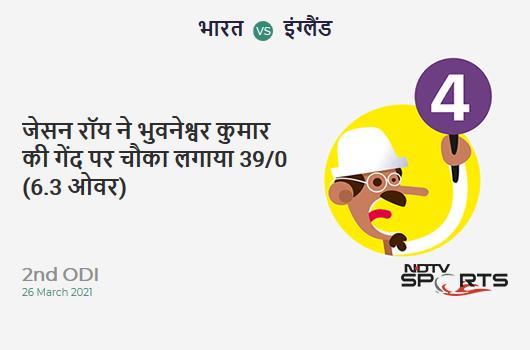 IND vs ENG: 2nd ODI: Jason Roy hits Bhuvneshwar Kumar for a 4! ENG 39/0 (6.3 Ov). Target: 337; RRR: 6.85