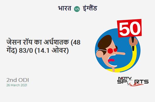 IND vs ENG: 2nd ODI: FIFTY! Jason Roy completes 52 (48b, 7x4, 1x6). ENG 83/0 (14.1 Ovs). Target: 337; RRR: 7.09