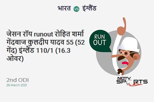 IND vs ENG: 2nd ODI: WICKET! Jason Roy run out (Rohit Sharma / Rishabh Pant) 55 (52b, 7x4, 1x6). ENG 110/1 (16.3 Ov). Target: 337; RRR: 6.78