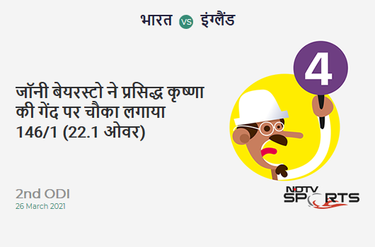 IND vs ENG: 2nd ODI: Jonny Bairstow hits Prasidh Krishna for a 4! ENG 146/1 (22.1 Ov). Target: 337; RRR: 6.86