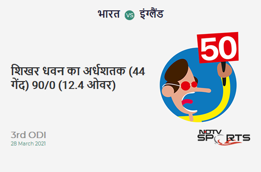 IND vs ENG: 3rd ODI: FIFTY! Shikhar Dhawan completes 52 (44b, 9x4, 0x6). IND 90/0 (12.4 Ovs). CRR: 7.11