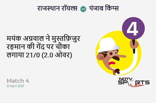 RR vs PBKS: Match 4: Mayank Agarwal hits Mustafizur Rahman for a 4! PBKS 21/0 (2.0 Ov). CRR: 10.5
