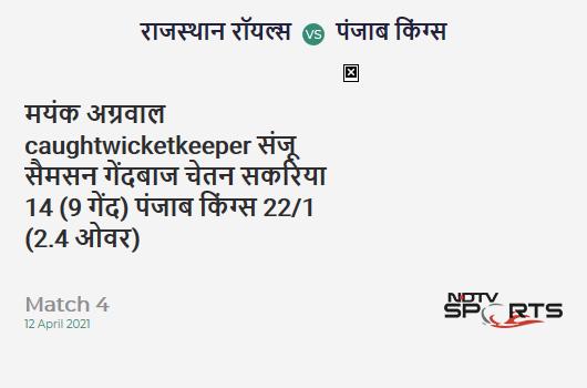 RR vs PBKS: Match 4: WICKET! Mayank Agarwal c Sanju Samson b Chetan Sakariya 14 (9b, 2x4, 0x6). PBKS 22/1 (2.4 Ov). CRR: 8.25