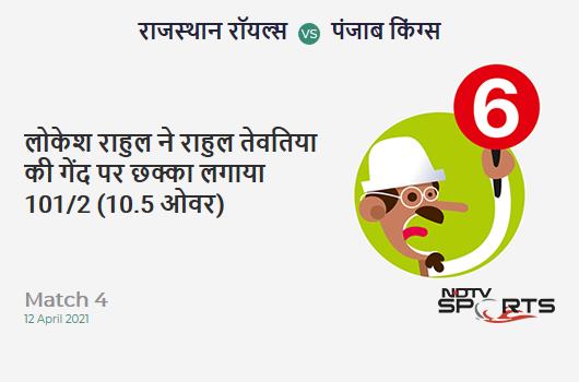 RR vs PBKS: Match 4: It's a SIX! KL Rahul hits Rahul Tewatia. PBKS 101/2 (10.5 Ov). CRR: 9.32