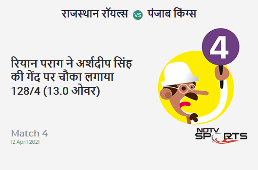RR vs PBKS: Match 4: Riyan Parag hits Arshdeep Singh for a 4! RR 128/4 (13.0 Ov). Target: 222; RRR: 13.43