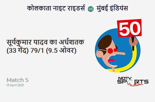KKR vs MI: Match 5: FIFTY! Suryakumar Yadav completes 50 (33b, 6x4, 2x6). MI 79/1 (9.5 Ovs). CRR: 8.03