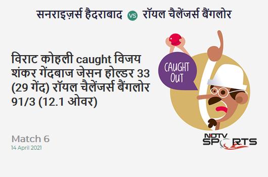 SRH vs RCB: Match 6: WICKET! Virat Kohli c Vijay Shankar b Jason Holder 33 (29b, 4x4, 0x6). RCB 91/3 (12.1 Ov). CRR: 7.48