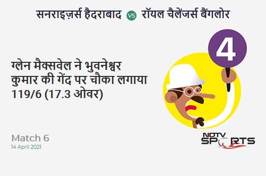 SRH vs RCB: Match 6: Glenn Maxwell hits Bhuvneshwar Kumar for a 4! RCB 119/6 (17.3 Ov). CRR: 6.8