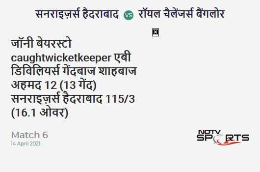SRH vs RCB: Match 6: WICKET! Jonny Bairstow c AB de Villiers b Shahbaz Ahmed 12 (13b, 1x4, 0x6). SRH 115/3 (16.1 Ov). Target: 150; RRR: 9.13