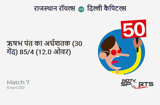 RR vs DC: Match 7: FIFTY! Rishabh Pant completes 50 (30b, 9x4, 0x6). DC 85/4 (12.0 Ovs). CRR: 7.08