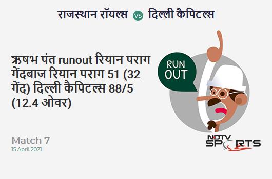 RR vs DC: Match 7: WICKET! Rishabh Pant run out (Riyan Parag) 51 (32b, 9x4, 0x6). DC 88/5 (12.4 Ov). CRR: 6.95