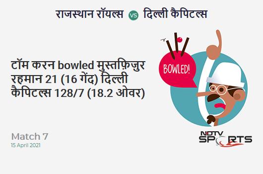 RR vs DC: Match 7: WICKET! Tom Curran b Mustafizur Rahman 21 (16b, 2x4, 0x6). DC 128/7 (18.2 Ov). CRR: 6.98