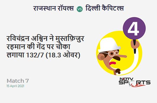 RR vs DC: Match 7: Ravichandran Ashwin hits Mustafizur Rahman for a 4! DC 132/7 (18.3 Ov). CRR: 7.14
