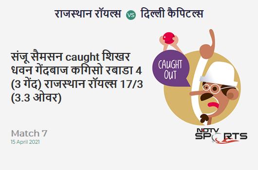RR vs DC: Match 7: WICKET! Sanju Samson c Shikhar Dhawan b Kagiso Rabada 4 (3b, 1x4, 0x6). RR 17/3 (3.3 Ov). Target: 148; RRR: 7.94