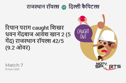 RR vs DC: Match 7: WICKET! Riyan Parag c Shikhar Dhawan b Avesh Khan 2 (5b, 0x4, 0x6). RR 42/5 (9.2 Ov). Target: 148; RRR: 9.94