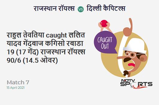 RR vs DC: Match 7: WICKET! Rahul Tewatia c Lalit Yadav b Kagiso Rabada 19 (17b, 2x4, 0x6). RR 90/6 (14.5 Ov). Target: 148; RRR: 11.23