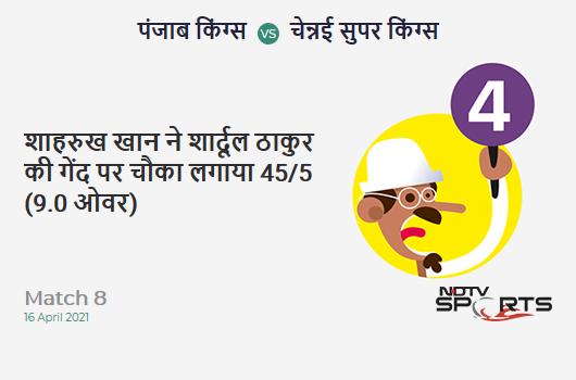 PBKS vs CSK: Match 8: Shahrukh Khan hits Shardul Thakur for a 4! PBKS 45/5 (9.0 Ov). CRR: 5