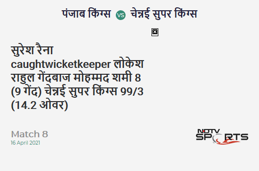 PBKS vs CSK: Match 8: WICKET! Suresh Raina c KL Rahul b Mohammed Shami 8 (9b, 1x4, 0x6). CSK 99/3 (14.2 Ov). Target: 107; RRR: 1.41