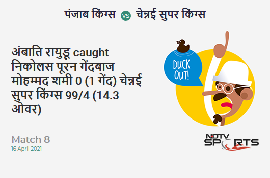 PBKS vs CSK: Match 8: WICKET! Ambati Rayudu c Nicholas Pooran b Mohammed Shami 0 (1b, 0x4, 0x6). CSK 99/4 (14.3 Ov). Target: 107; RRR: 1.45