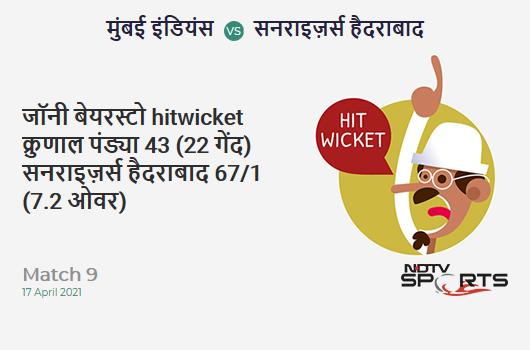 MI vs SRH: Match 9: WICKET! Jonny Bairstow hit wicket b Krunal Pandya 43 (22b, 3x4, 4x6). SRH 67/1 (7.2 Ov). Target: 151; RRR: 6.63