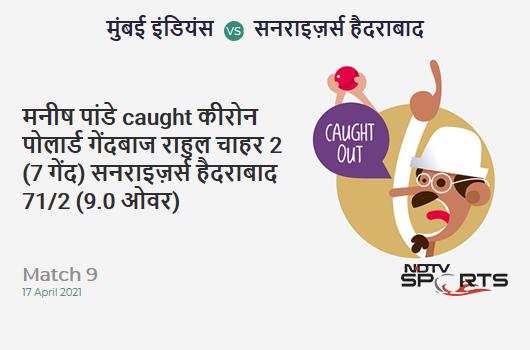 MI vs SRH: Match 9: WICKET! Manish Pandey c Kieron Pollard b Rahul Chahar 2 (7b, 0x4, 0x6). SRH 71/2 (9.0 Ov). Target: 151; RRR: 7.27
