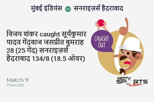 MI vs SRH: Match 9: WICKET! Vijay Shankar c Suryakumar Yadav b Jasprit Bumrah 28 (25b, 0x4, 2x6). SRH 134/8 (18.5 Ov). Target: 151; RRR: 14.57