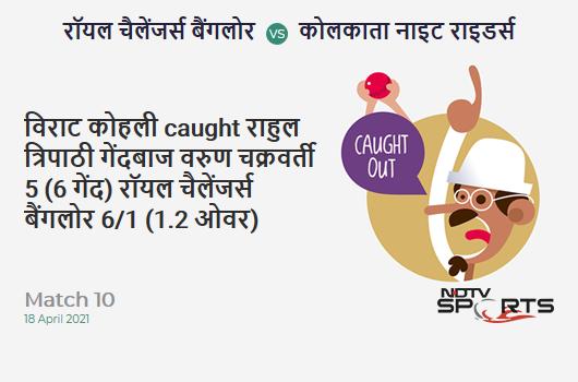 RCB vs KKR: Match 10: WICKET! Virat Kohli c Rahul Tripathi b Varun Chakaravarthy 5 (6b, 1x4, 0x6). RCB 6/1 (1.2 Ov). CRR: 4.5