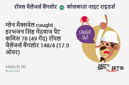 RCB vs KKR: Match 10: WICKET! Glenn Maxwell c Harbhajan Singh b Pat Cummins 78 (49b, 9x4, 3x6). RCB 148/4 (17.0 Ov). CRR: 8.71