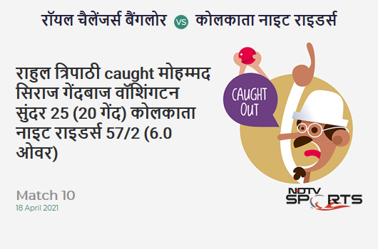 RCB vs KKR: Match 10: WICKET! Rahul Tripathi c Mohammed Siraj b Washington Sundar 25 (20b, 5x4, 0x6). KKR 57/2 (6.0 Ov). Target: 205; RRR: 10.57