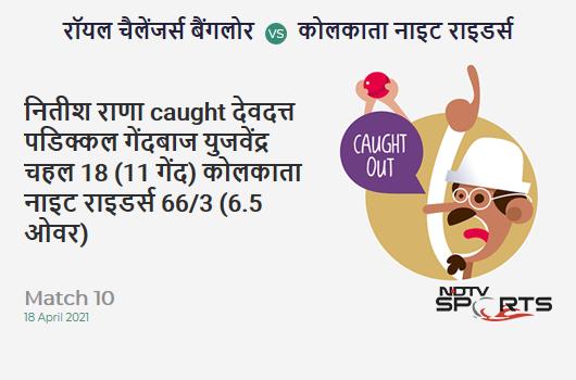 RCB vs KKR: Match 10: WICKET! Nitish Rana c Devdutt Padikkal b Yuzvendra Chahal 18 (11b, 2x4, 1x6). KKR 66/3 (6.5 Ov). Target: 205; RRR: 10.56
