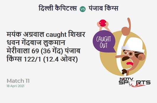DC vs PBKS: Match 11: WICKET! Mayank Agarwal c Shikhar Dhawan b Lukman Meriwala 69 (36b, 7x4, 4x6). PBKS 122/1 (12.4 Ov). CRR: 9.63
